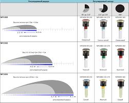 MP Rotators - Nozzle Adjustments