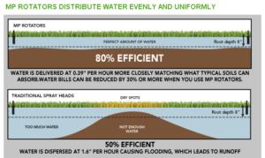MP Rotators - Water Usage Savings